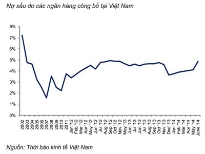 HSC: Nợ xấu toàn hệ thống ngân hàng đến hết tháng 6 là 4,84%