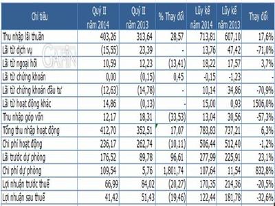 ABBank lãi 122,4 tỷ đồng 6 tháng, nợ quá hạn giảm