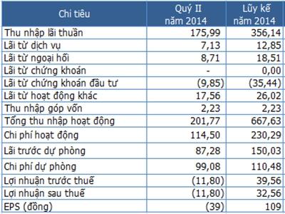 PGBank lỗ 11,8 tỷ đồng quý II/2014