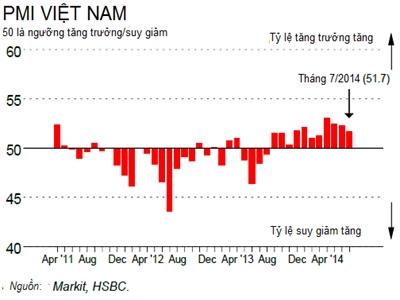 HSBC: Sản xuất Việt Nam cải thiện tháng thứ 11 liên tiếp