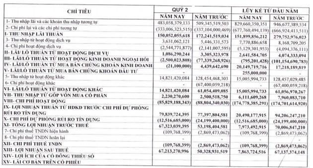 VietABank: Quý 1 lỗ 59 tỷ, quý 2 lãi ròng 67 tỷ đồng
