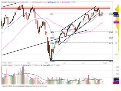 Nhà đầu tư vẫn nên theo dõi thị trường