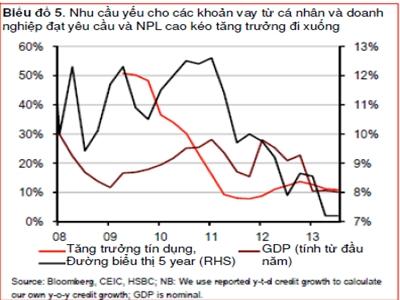 HSBC dự báo tăng trưởng tín dụng 2014 của Việt Nam là 10%