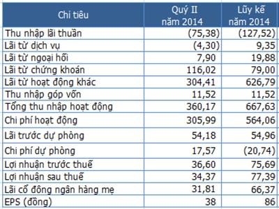 PVcomBank quý II tỷ lệ nợ xấu tăng lên 5,2%