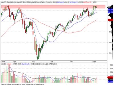Dòng tiền đứng ngoài thị trường, khối ngoại tiếp tục bán ròng