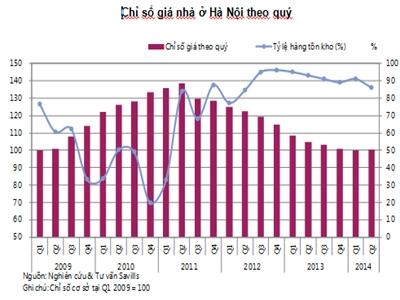 Chỉ số giá nhà Hà Nội tăng sau 11 quý giảm, thị trường đầu cơ trở lại