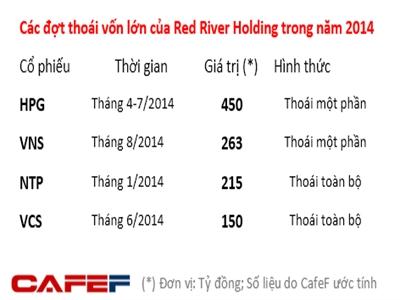 Red River Holding đang dần thoái vốn khỏi thị trường Việt Nam?