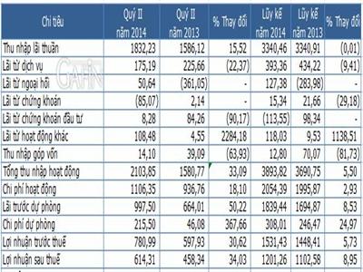 Ngân hàng mẹ Sacombank lãi 614,3 tỷ đồng quý II, tăng trưởng tín dụng 9,4%