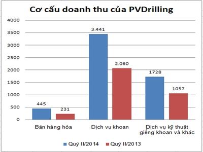 PVDrilling  6 tháng lãi 1.328 tỷ đồng, tăng 52%