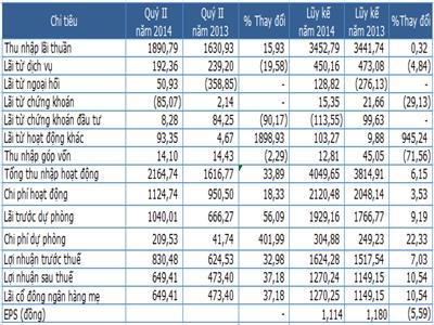 Sacombank lãi hợp nhất 649,4 tỷ đồng quý II, tăng trưởng tín dụng 9,6%