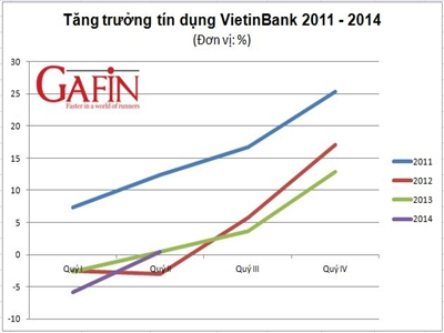 VietinBank tăng trưởng tín dụng 6 tháng chỉ bằng 1/6 tuyên bố của Chủ tịch