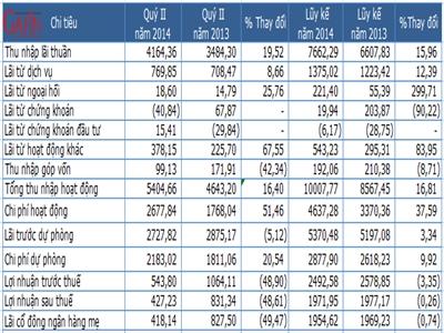 BIDV lợi nhuận quý II đạt 427 tỷ đồng, giảm 49% so với cùng kỳ