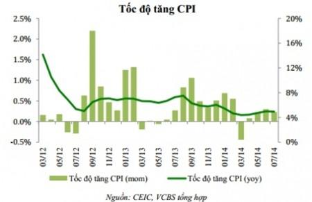 VCBS: CPI tháng 8 tăng khoảng 0,4-0,5% so với tháng trước