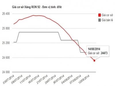 Doanh nghiệp xăng dầu đang lãi gần 1.000 đồng/lít xăng
