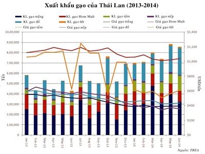FAO: Xuất khẩu gạo Thái Lan đạt 9 triệu tấn năm 2014