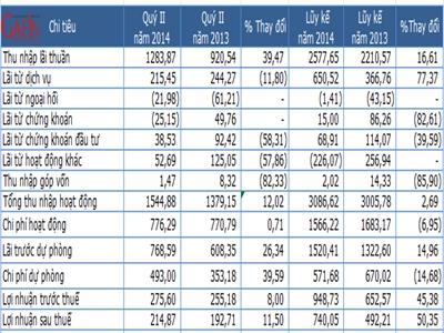 Techcombank quý II lãi sau thuế 215 tỷ đồng, nợ xấu 4,12%