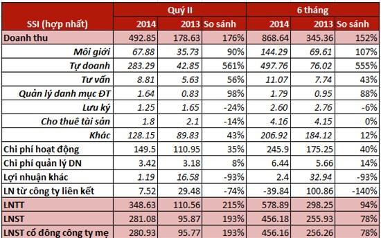 SSI: LNTT hợp nhất 6 tháng đạt gần 580 tỷ đồng, hoàn thành 97% kế hoạch năm