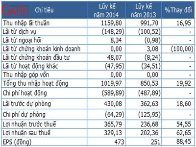 LienVietPostBank lãi gần 330 tỷ đồng 6 tháng đầu năm