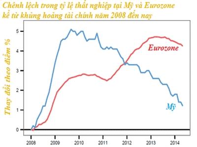 Thị trường lao động Eurozone trước thách thức tái cơ cấu
