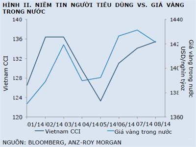 ANZ: Giá vàng trong nước phản ánh xu hướng mua hàng của người Việt
