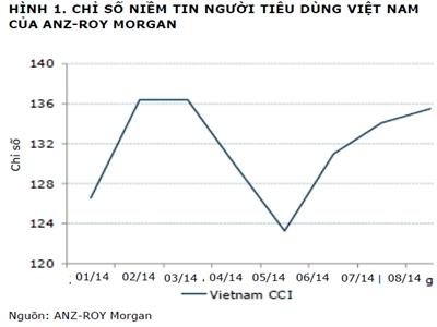 ANZ: Niềm tin tiêu dùng Việt Nam lên cao nhất kể từ tháng 3