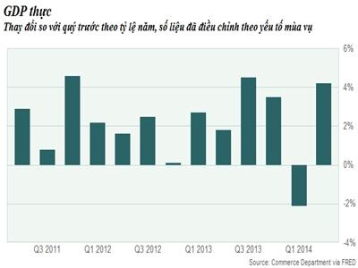 Mỹ điều chỉnh tăng trưởng GDP quý II lên 4,2%