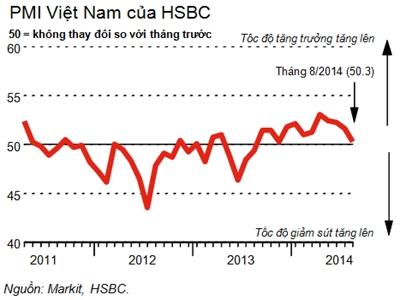 PMI của Việt Nam giảm tháng thứ 4 liên tiếp