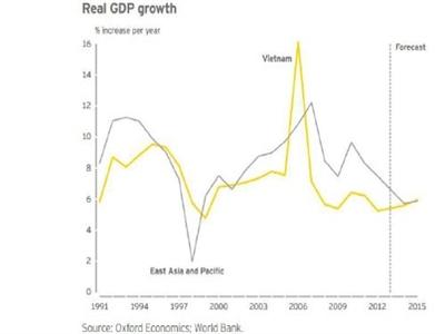 Ernst & Young hạ dự báo GDP Việt Nam từ 6,4% xuống 6%