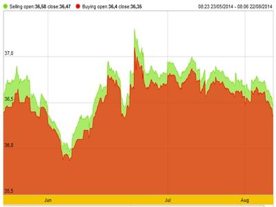 Giá vàng SJC phục hồi sau khi chạm đáy 3 tháng