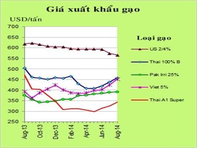 Chỉ số giá gạo toàn cầu FAO tháng 8 tăng 2%