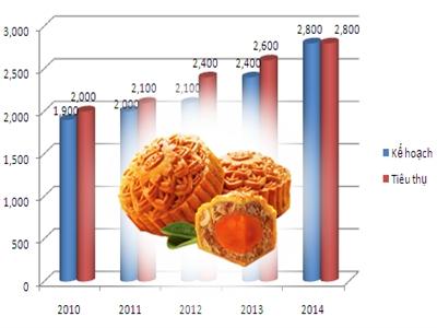 Sản lượng tiêu thụ bánh trung thu của Kinh Đô tăng 15%
