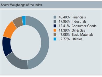 Danh mục gần 9.000 tỷ của FTSE Vietnam ETF trước ngày review