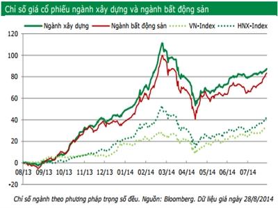 VPBS: Giá cổ phiếu ngành xây dựng tăng 87% trong 1 năm qua