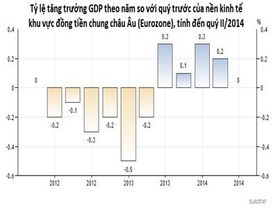 Eurozone: GDP không tăng trưởng trong quý II