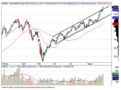 Cổ phiếu nhỏ và vừa tiếp tục dẫn dắt thị trường