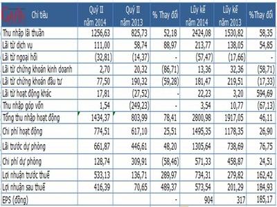 VPBank lãi 573,5 tỷ đồng nửa đầu năm, tăng trưởng tín dụng 18,56%