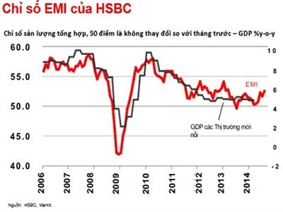 HSBC: Nhóm thị trường mới nổi tăng trưởng cao nhất 17 tháng