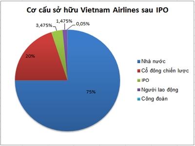Thủ tướng phê duyệt cho Vietnam Airlines bán 49 triệu cổ phần đợt IPO