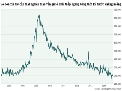 Số đơn xin trợ cấp thất nghiệp mới tại Mỹ lên cao nhất 2 tháng