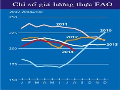 FAO: Giá lương thực thế giới xuống thấp nhất 4 năm
