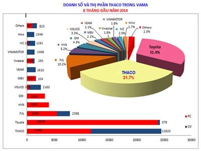 8 tháng đầu năm, Thaco bán ra gần 25 nghìn xe các loại