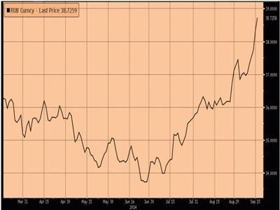 Ruble xuống thấp nhất lịch sử trước nguy cơ Nga bị hạ bậc tín dụng