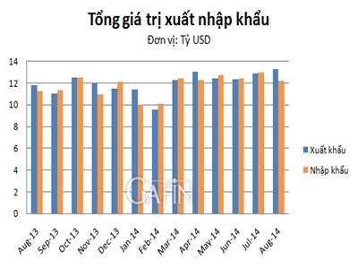 Tháng 8 Việt Nam xuất siêu 1,07 tỷ USD