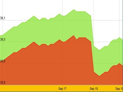 Giá vàng giảm nhẹ, tỷ giá ngân hàng đồng loạt tăng