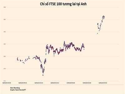 Giới đầu tư chứng khoán Anh đặt cược vào khả năng
