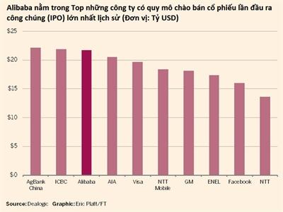 IPO Alibaba: Định giá kịch trần ở mức 68 USD/cổ phiếu