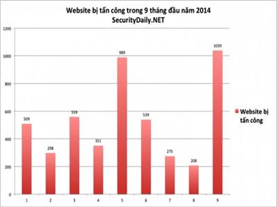Tháng 9: hơn 1000 website Việt Nam bị tấn công
