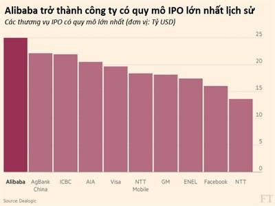 Bán thêm cổ phiếu, Alibaba chính thức trở thành thương vụ IPO lớn nhất mọi thời đại với giá trị 25 tỷ USD