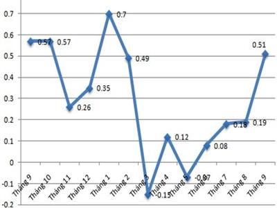 CPI Hà Nội tháng 9 tăng mạnh nhất kể từ đầu năm