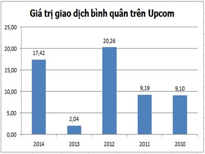 Quyết định 51 buộc DNNN lên UpCom: Thị trường có khác?